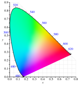 Color Space Picture, illustrated